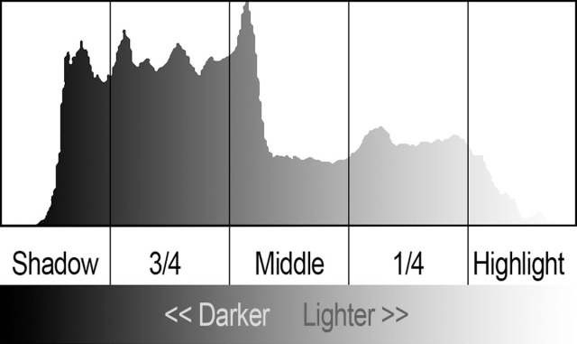 5-Zone Histogram