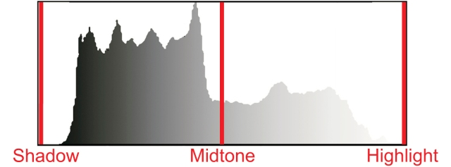 Three Tone Points