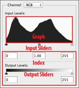 Graph vs Index Histogram