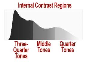 InternalContrastRegions